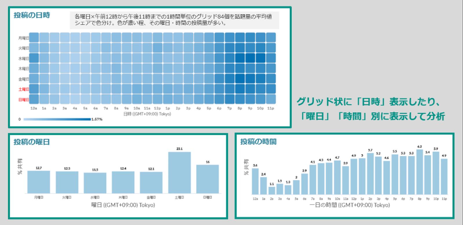 頻出キーワード分析比較グラフ