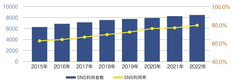 SNSの人口推移のグラフ