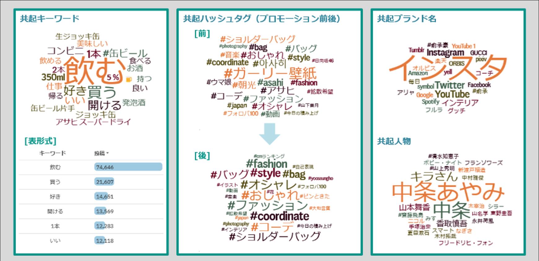 投稿者分析グラフ